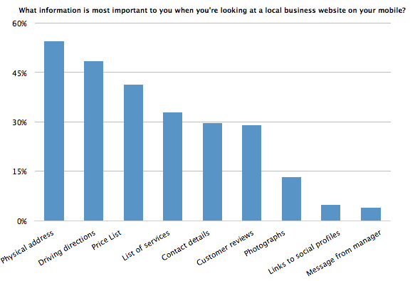 Chart - What information is most important to you when you're looking at a local business website on your mobile