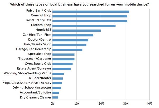 Only 29% Of Consumers Regularly Use Mobile Devices To Find ...