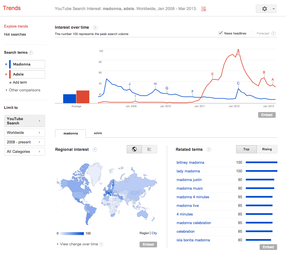 google trends now shows
