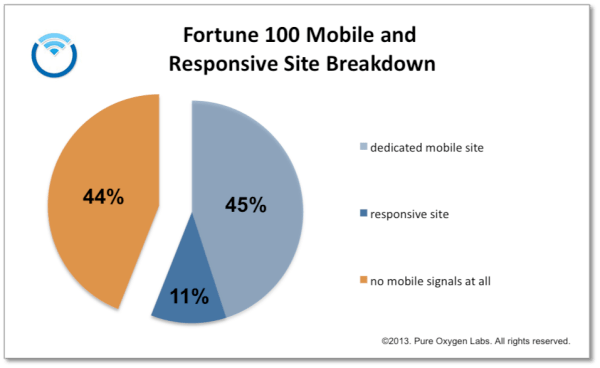 Fortune 100 Mobile Site Breakdown