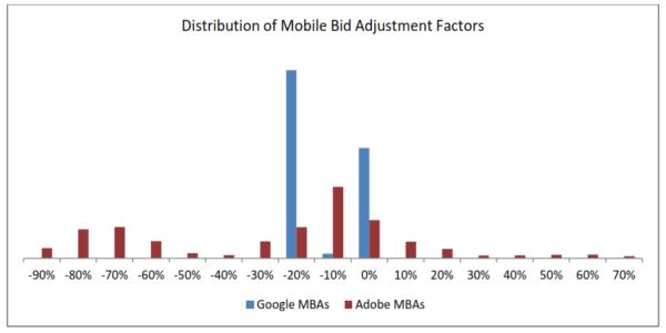 Google Mobile Bid Adjustments V Adobe Mobile Bid Adjustments