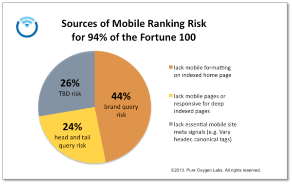Sources of Mobile Rank Risking