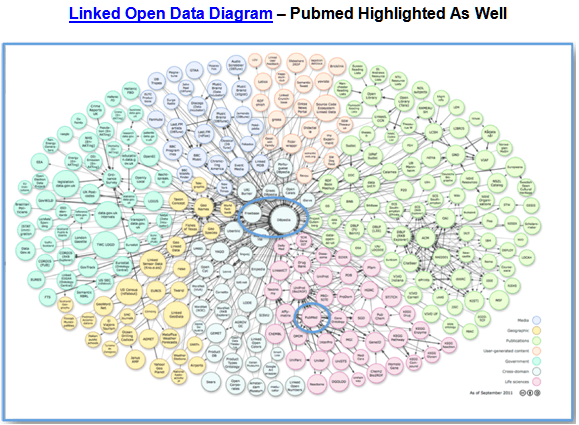 Linked Data Pubmed