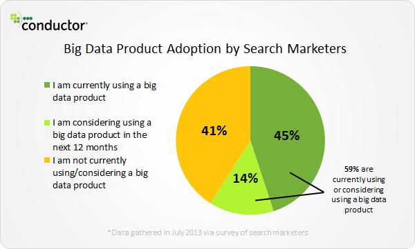 conductor big data product adoption