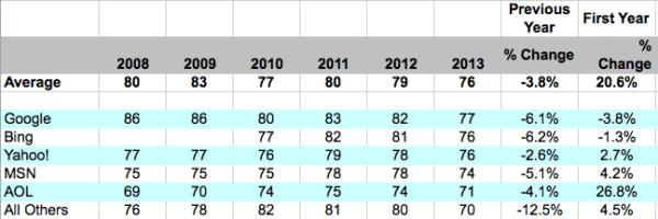 Last five years ACSI score search