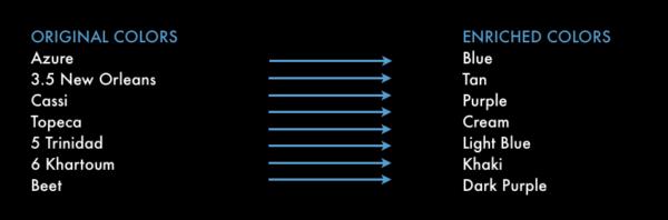 enrich PLA attributes
