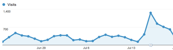 Tapering off but still seeing a solid increase