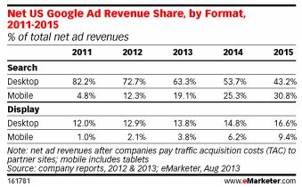 emaketer google mobile ad share