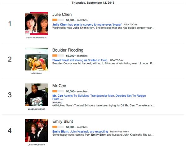 google trends gets trending