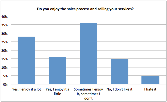 Do you enjoy the sales process? - chart