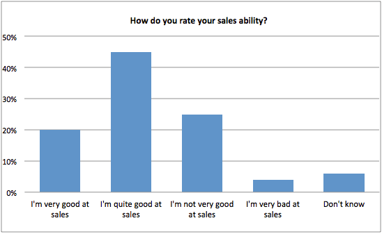 How do you rate your sales ability? - chart