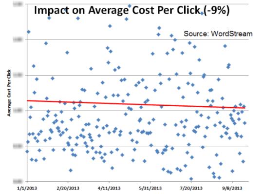 enhanced-campaigns-cpc-impact