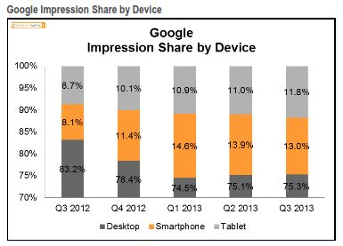 Google Impression Share By Device Q3 2013 The Search Agency