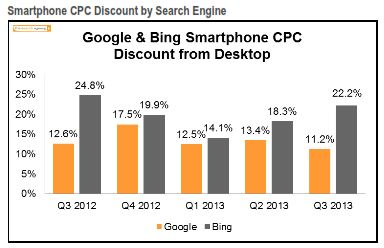 Smartphone Discount from Desktop Q3 2013 The Search Agency