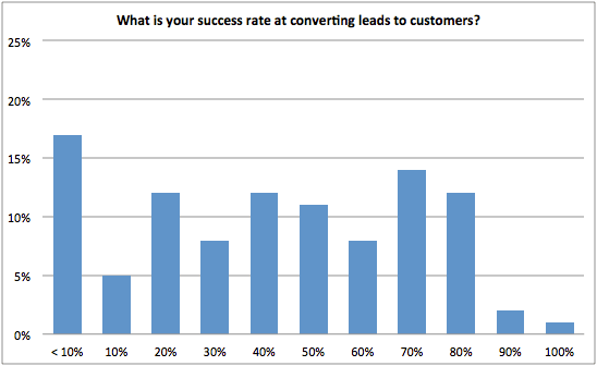 what is your success rate at converting leads to sales? chart