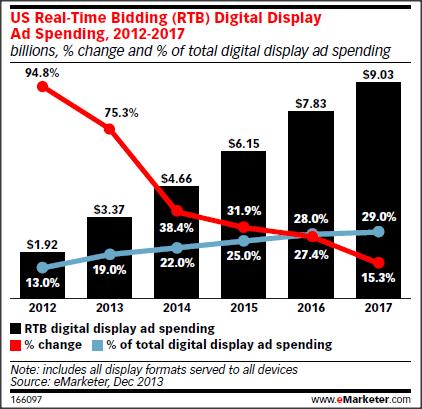 RTB spending