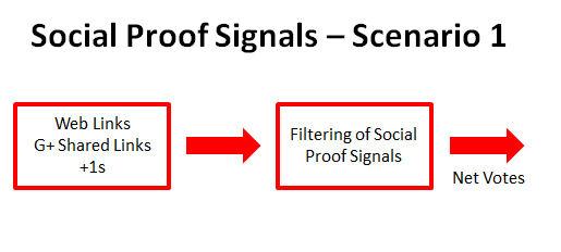 Social Signals and Link Signals Together