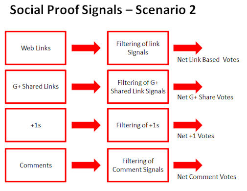 Social Signals and Link Signals Separately