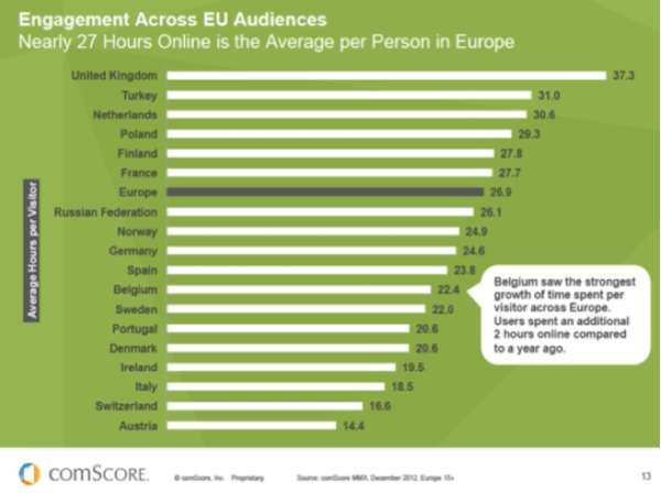 Engagement across EU audiences