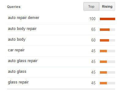 Google Trends - Related, Rising Searches for Auto Repair