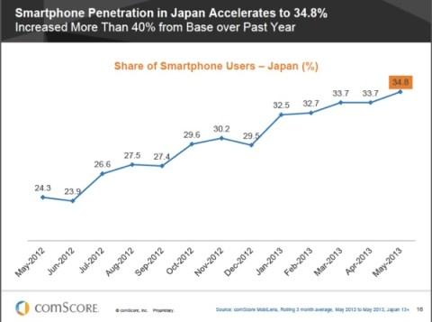 Japan Smartphone Users