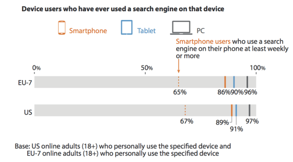 Forrester mobile search data