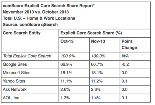 November search market share