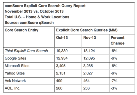 comScore November search market share