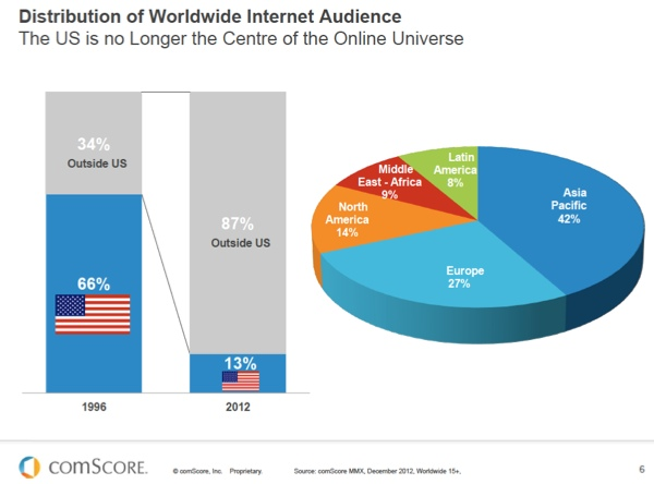 Worldwide Internet Audience