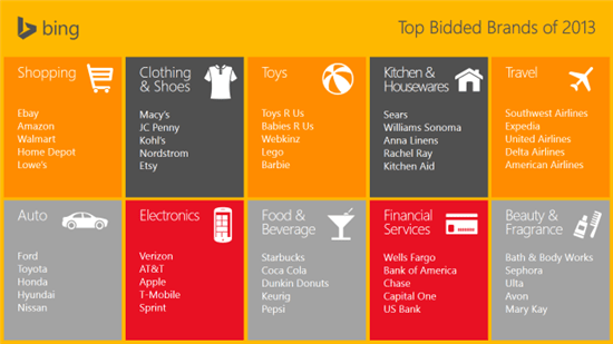 Most searched brands on Bing