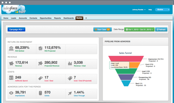 Bizible AdWords ROI Dashboard for Salesforce