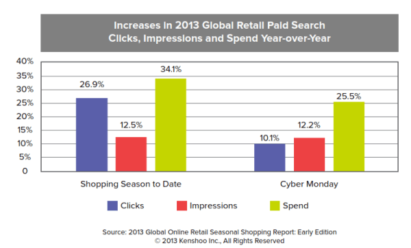 global holiday search trends kenshoo