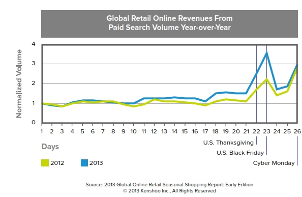 global retail revenue 2012 v 2013 paid search kenshoo