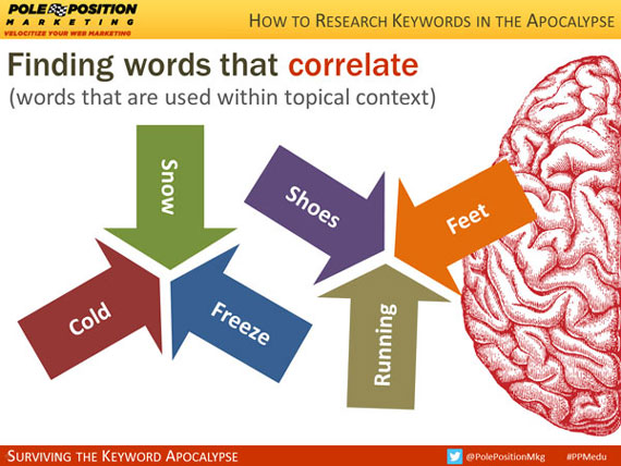 Finding words that correlate