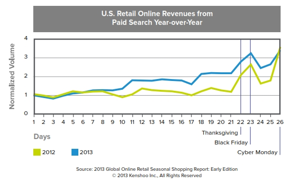 us retail revenue 2012 v 2013 paid search kenshoo