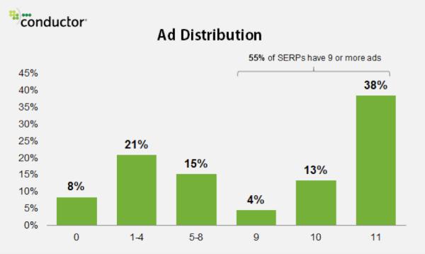 9-ads