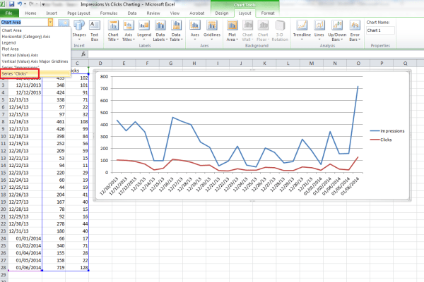 Charting Impressions Vs. Clicks in Excel