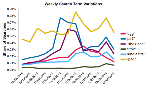 Experian Holiday variation hot product searches