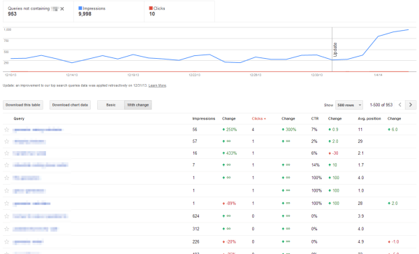 Google Webmaster Tools Impressions Vs Clicks Export