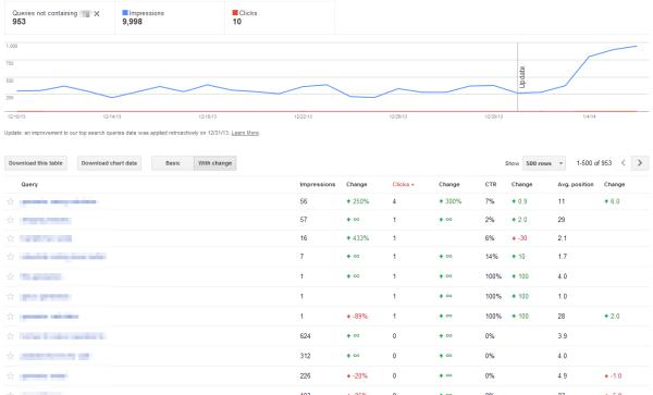 Google Webmaster Tools Impressions Vs Clicks Export