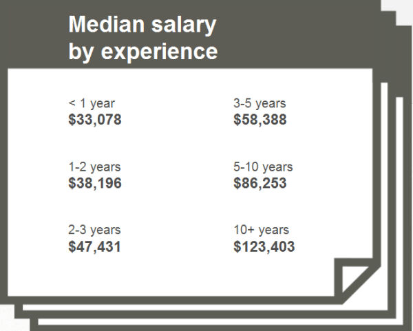 Moz median salary by experience