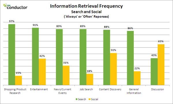 information retrieval social vs search