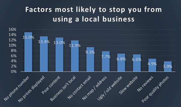 Chart 4 - factors least likely to use site