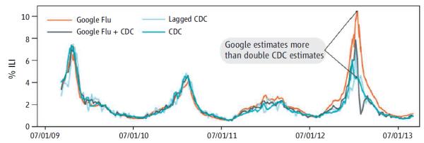 Google Flu Trends vs CDC predictions