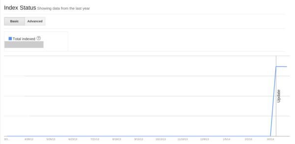 Index Status screenshot HTTPS