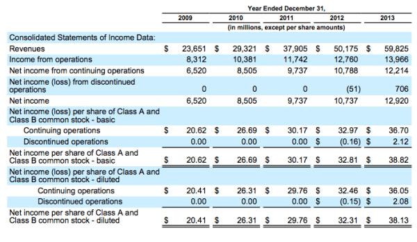 Google revenue 2013