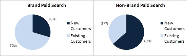 brand v non-brand customer type