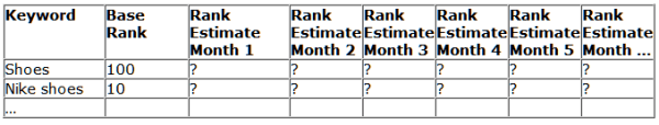 keyword rank table