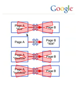 The only ways to stop PageRank from flowing