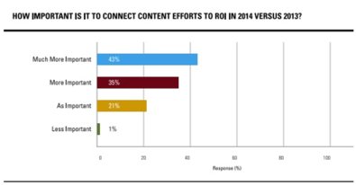 Connect_Content_Efforts